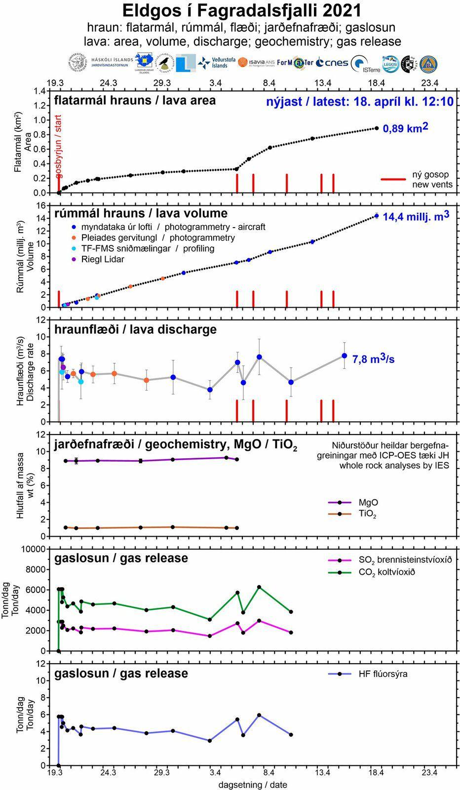 Paramètres de l'éruption à Fagradalsjall (comme semble la désigner les instances), au 18 avril 2021 / 12h10: surface et volume occupés par la lave – ratio de décharge – composition – taux d'émission journalière du SO2, du CO2 et de l'acide fluorhydrique . Univ. D'Islande , IMO & al.