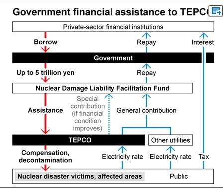 79 billion yen taxpayer money to help TEPCO