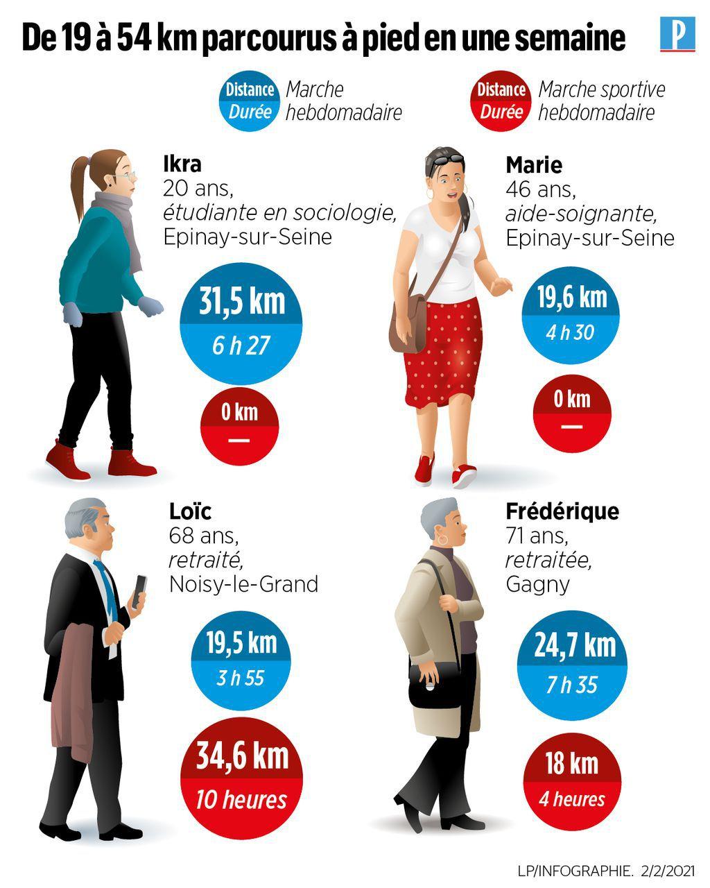 Combien de kilomètres marchez-vous par jour à Aulnay-sous-Bois ?