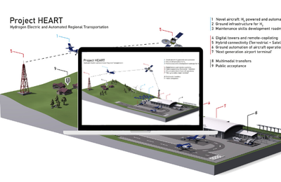 Inmarsat to provide satellite connectivity for the UK's first zero carbon regional air transportation network