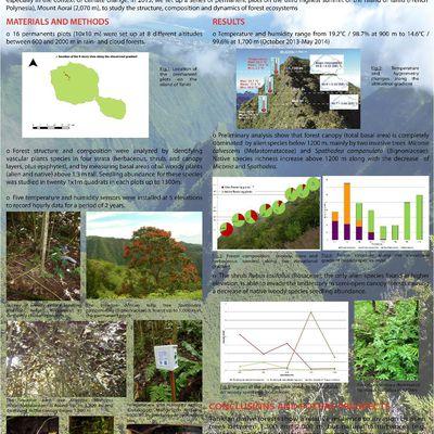 Posters dans des conférences/Conference posters