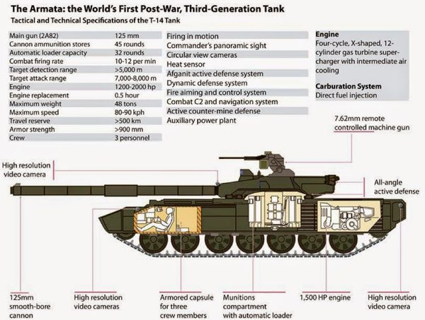 "The ""Armata"" Universal Combat Platform (Russian: Армата) is a Russian prototype of an advanced next generation heavy military tracked vehicle platform."