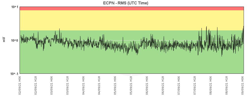 Etna - trémor on 0909.2021 / 06h00 - Doc. INGV