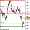 Analyse CAC 40 pour le 1/10