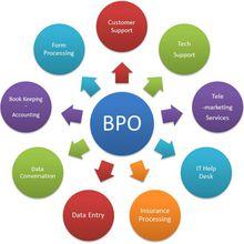 Prestations BPO : SEDECO excelle en offshore !