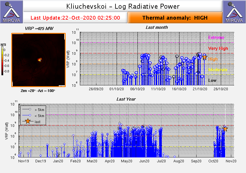 Klyuchevskoy - Thermal anomalies at 22.10.2020 / 02:25 - Doc. Mirova Modis