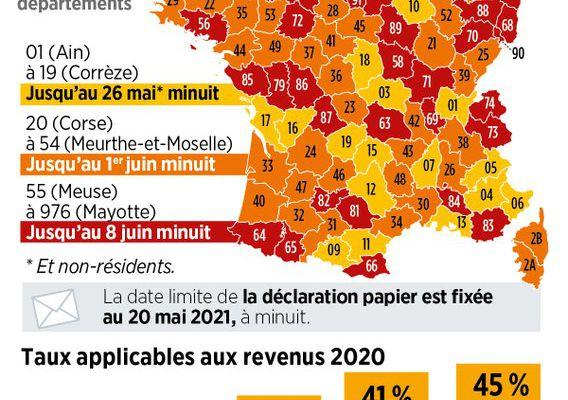 Impôts 2021 : Le calendrier de votre déclaration de revenus