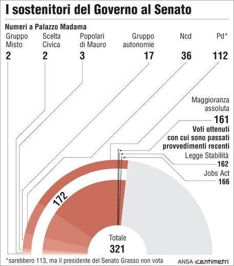 Al Senato, solo sulla carta, Renzi può contare 172 voti (maggioranza 161)