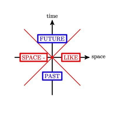 Space-time picture of the causal relationship between the events (Nima Arkani-Hamed, Paolo Benincasa, Alexander Postnikov)