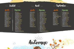 Paniers de fruits, boîtes de patisseries à découvrir absolument sur le site de Alex&Alex avec, en prime, le calendrier des saisons pour nos fruits et légumes !