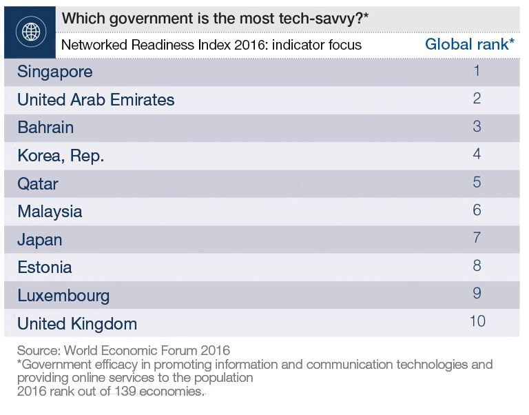 The 10 countries best prepared for the new digital economy