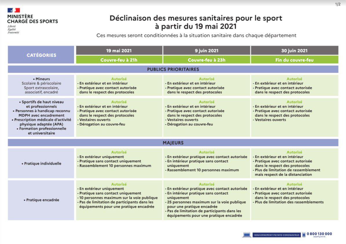 Tableau des décisions sanitaires pour le sport - A partir du 19 mai
