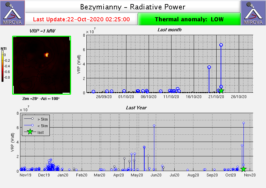 Bezymianny - Thermal anomalies at 10/22/2020 / 02:25 am - Doc. Mirova MODIS