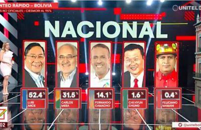 L'analyse des résultats des élections en BOLIVIE