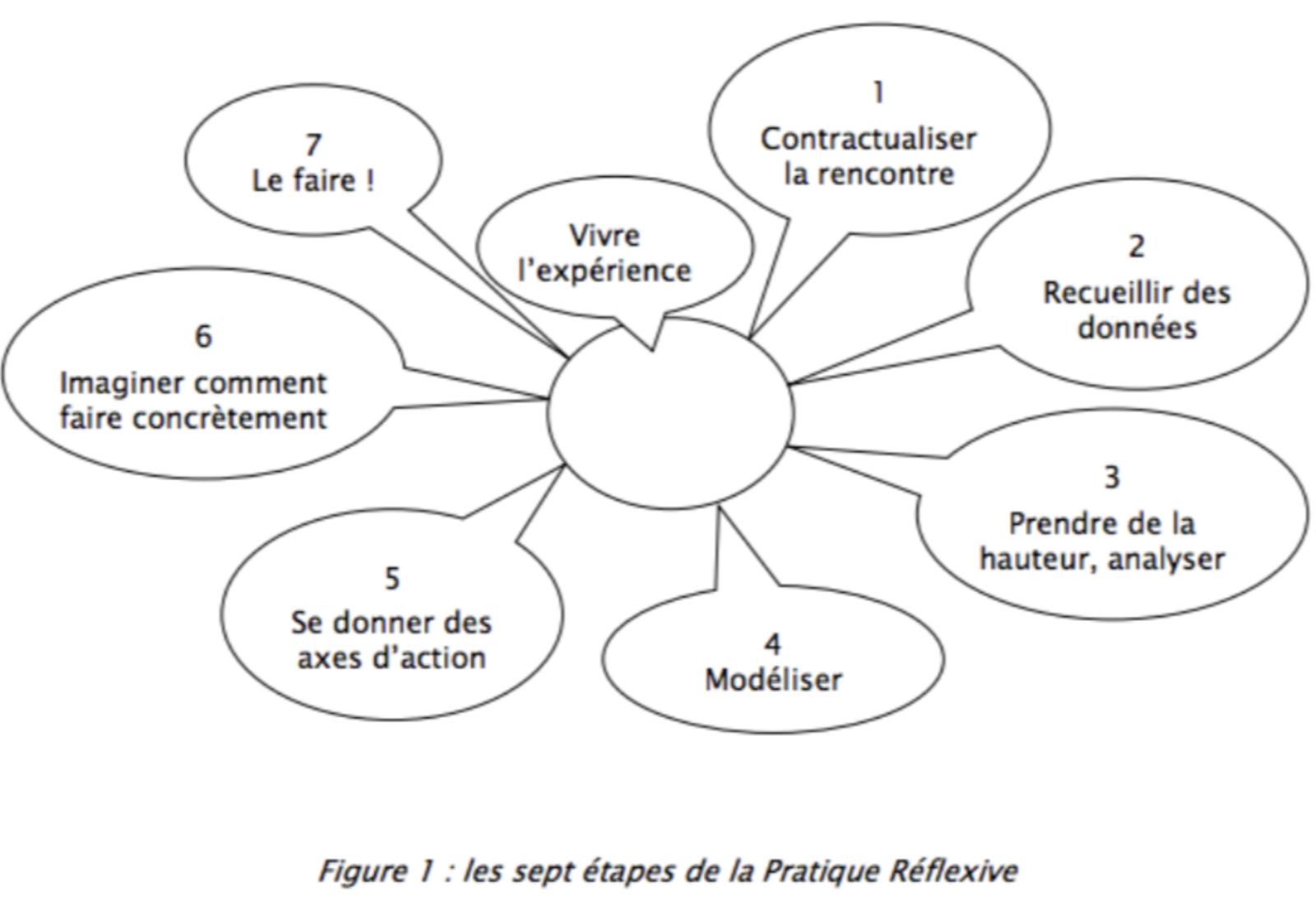 Analyse de pratiques, analyse du travail, UE9-3