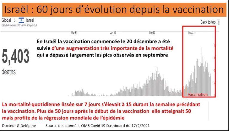 Du Dr Gérard Délépine : seul hiatus à cette…baisse, les pays qui vaccinent trop et qui ont donc refilé du Covid à de non malades…