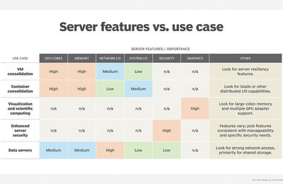 What Factors Will Affect Server Purchases for IT Buyers?