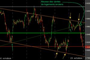 Actualité - Bourse : le marché s'incline