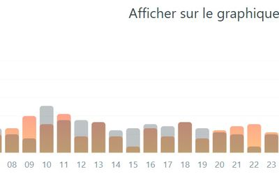 STATS DU BLOG, OCTOBRE 2020...