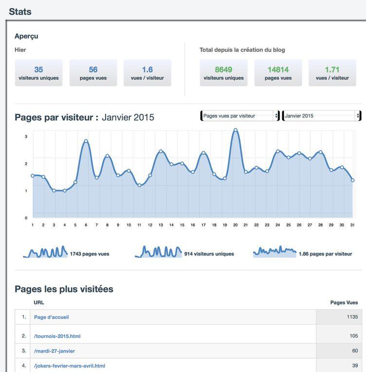 L'activité du blog en 2015