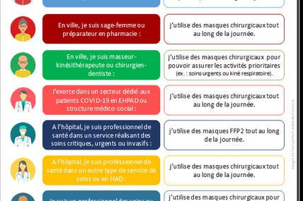 Communiqué de presse - COVID-19 : Stratégie de gestion et d'utilisation des masques de protection