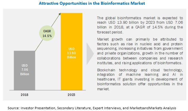 Bioinformatics Market is Expecting Major Tech Revolution in Near Future' - Healthcare And Much More