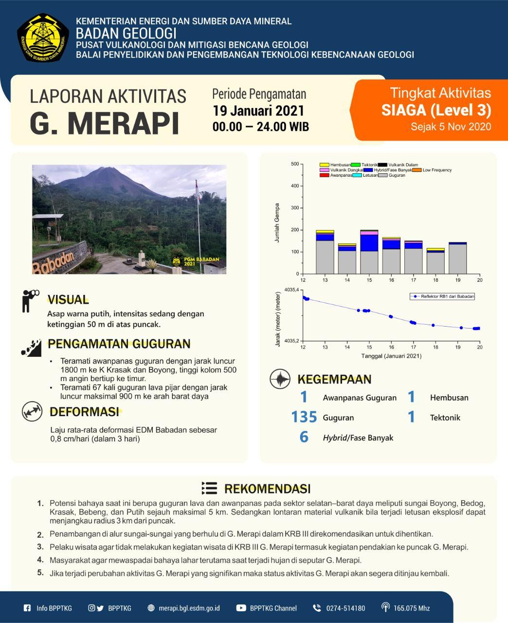 Merapi - activité au 19.01.2021 - et détail de la sismicité du 19.01 / 00-24h - Doc. BPPTKG