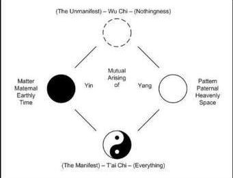 The Way Tai Chi System(c);a hybrid, eclectic martial art