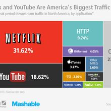 Report: Netflix and YouTube Account for Half of Internet's Traffic