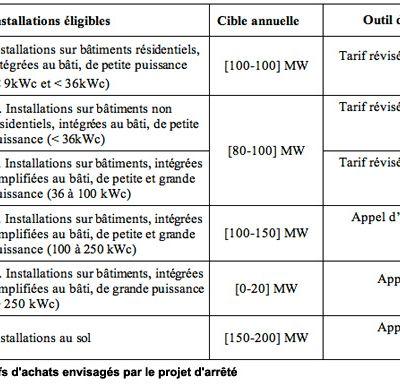Photovoltaïque l'arrêté et le décret rendus publics le 9 mars 2011