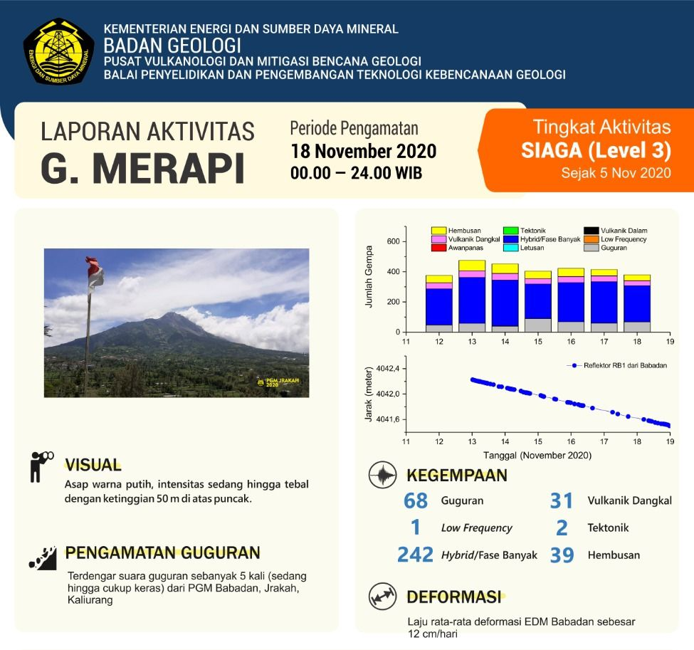 Merapi - Seismicity and deformation as of November 18, 2020 - Doc. BPPTKG