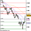 Analyse CAC 40 pour le 25/11