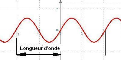 La même longueur d'ondes