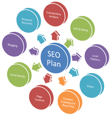 What is your SEO plan for 2020?