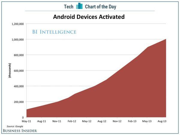 Androïd : 1 milliard d'activations du logiciel !