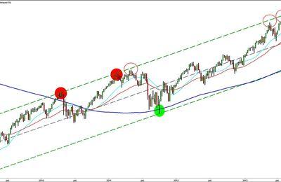 "The ""No Comment"" Chart: S&P500 UTW"
