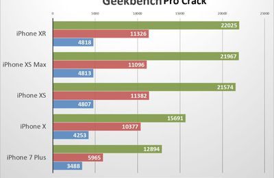 Geekbench Pro 5.1.0 Crack With Registration Code Free Download