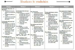 Programmation CM1-CM2 : Structurer le vocabulaire au cycle 3 - Françoise Picot