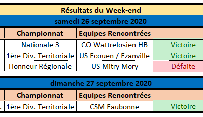 Résultats du Week-end
