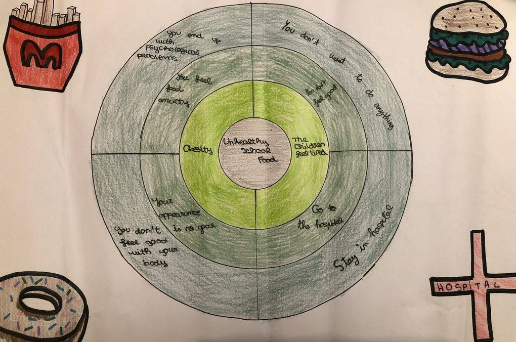The students cooperated to share ideas and create their consequence wheel and their posters