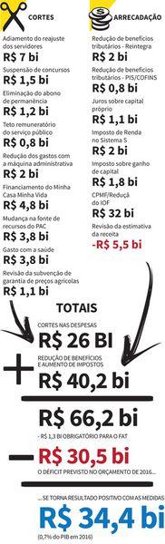 400 BILHOES SAO GASTOS TODO ANO PARA MANTENER 39 MINISTERIOS E 113 MIL APADRINHADOS