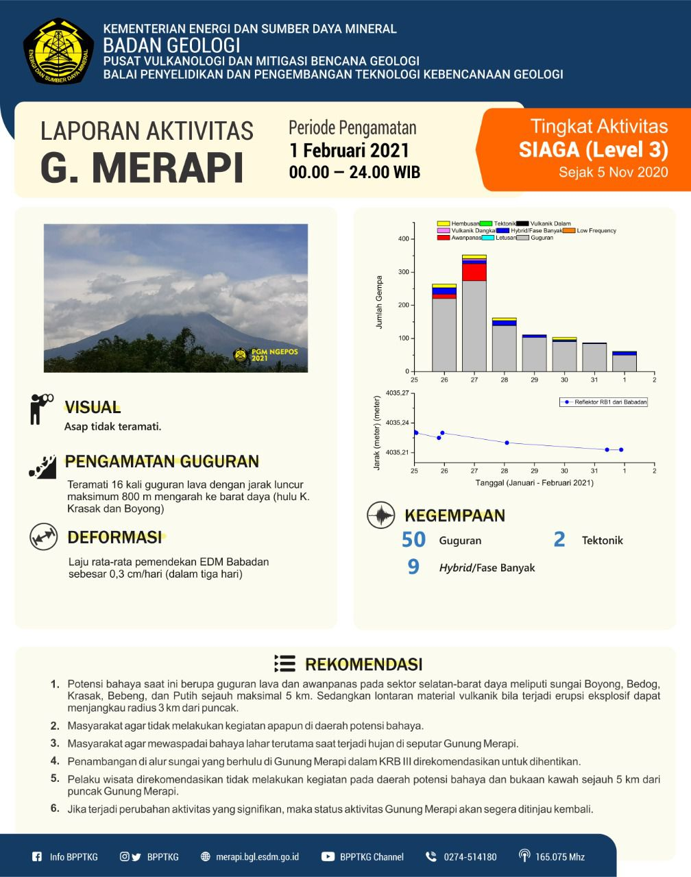 Merapi - seismicity and displacement on February 1, 2021 - Doc. BPPTKG