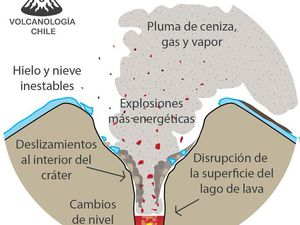 Evolution of villarica - Doc. Volcanologia Chile - one click to enlarge