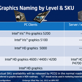 Intel Iris Pro 5200 graphics review: the end of mid-range GPUs?