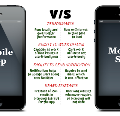 Why Mobile Apps are Far Better than Mobile Websites?