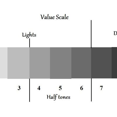 This week Tips of the Trade: Value scale