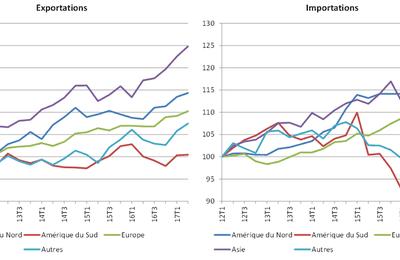 Etude de document Evolution des Exportations et Importations de marchandises entre 2012 et 2017 source OCDE