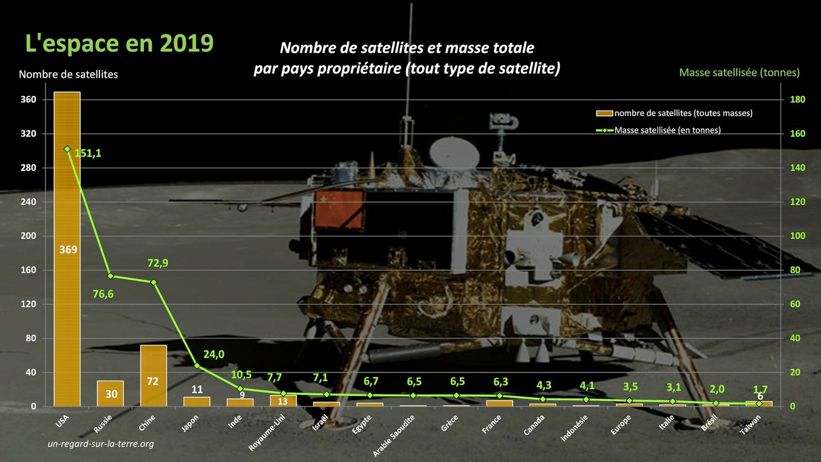 Satellites 2019 - Space year in review - Bilan de l'année spatiale 2019 - Nombre de satellites et masse en orbite par pays propriétaire - Satellite owners - Space nations - Tous types de satellite
