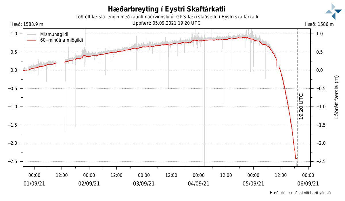 GPS measurements at the Eystri-Skaftárkatli cauldron on 05.09.2021 / 19:30 - Doc. Vedur.is
