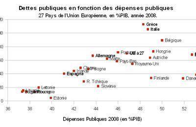Y a-t-il une corrélation entre dette publique, dépenses publiques et prélèvements obligatoires ?